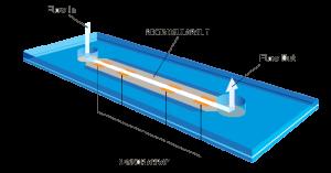 FIGURE 1. SCHEMA VAN DE VROC® RECTANGULAR SLIT MICROFLUIDIC CELL.
